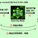 【Exchange market】エスクロー決済とは